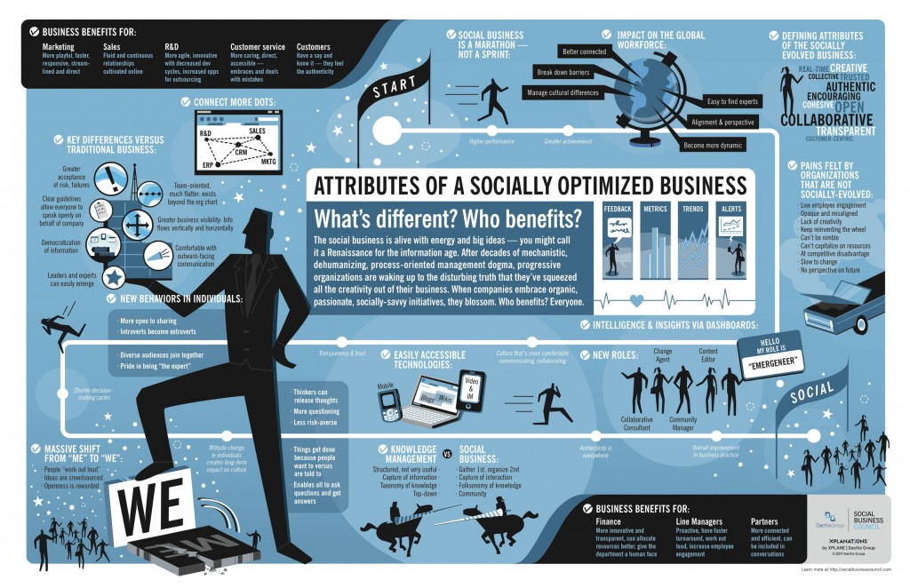Attributes_of_a_socially_optimized_business