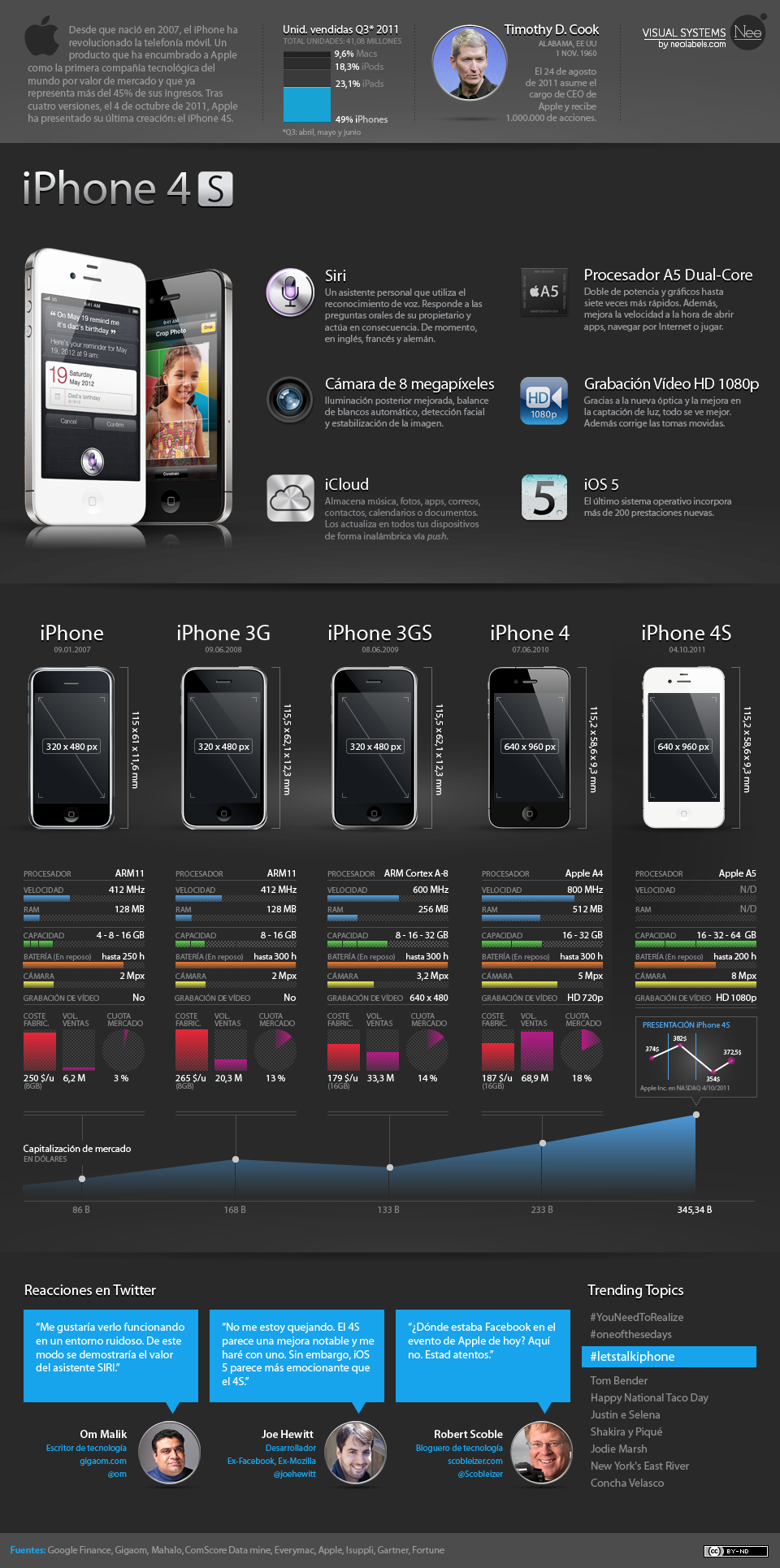 infografia iPhone 4s