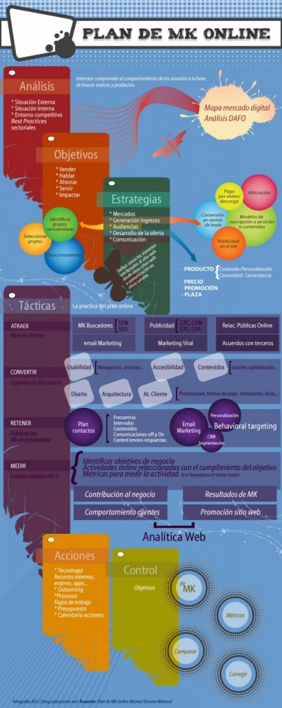 Infografia Plan marketing Online