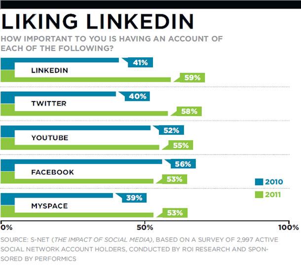 liking-linkedin