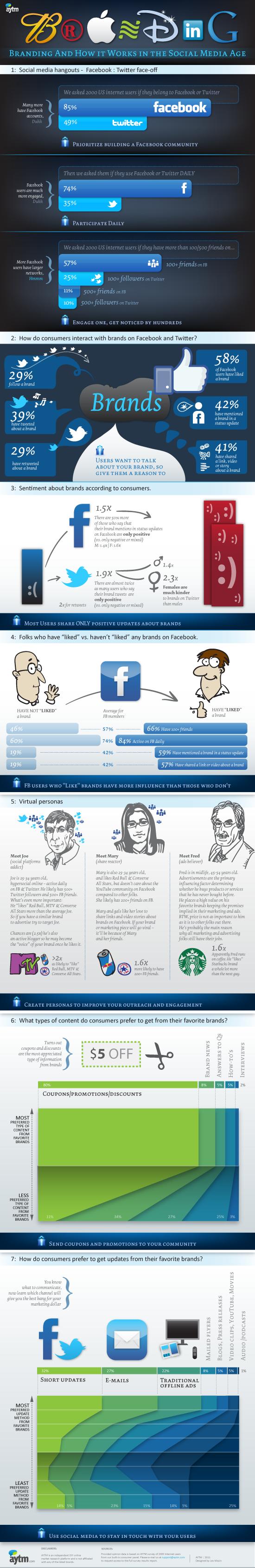 branding-and-social-media-statistics-550