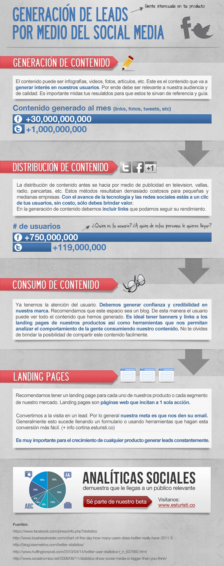lead generation Imprescindibles AB 12