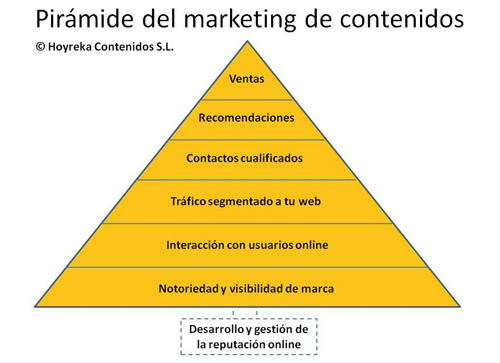 piramide_marketing_contenidos
