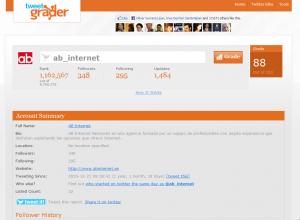 tweet_grader_ab_internet