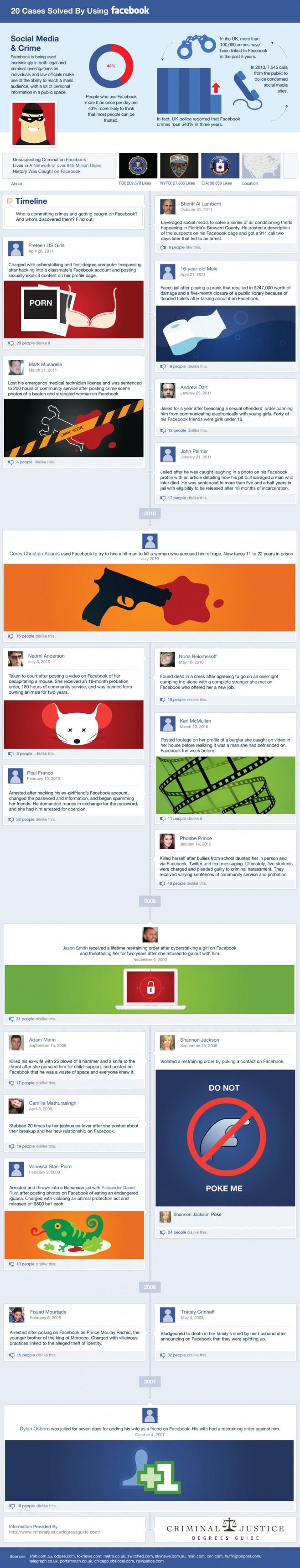 Crímenes resueltos en facebook