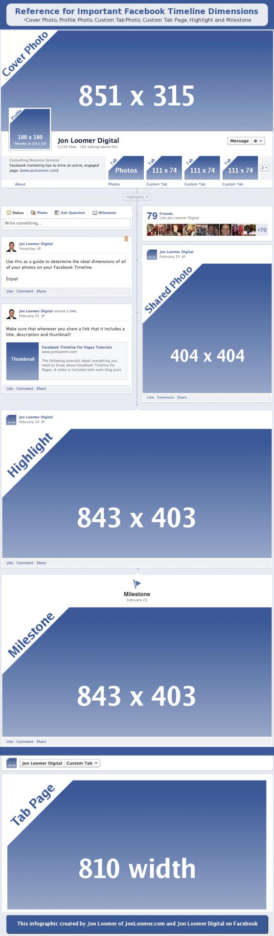 Dimensiones imágenes biografía Facebook