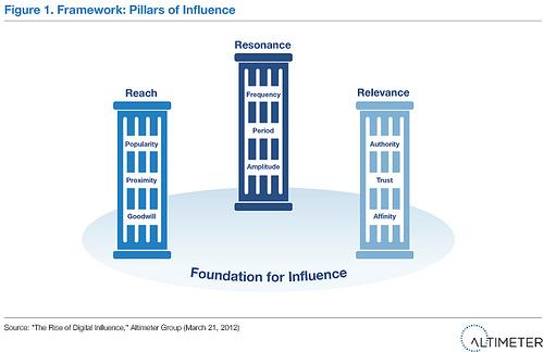 Los pilares de la influencia