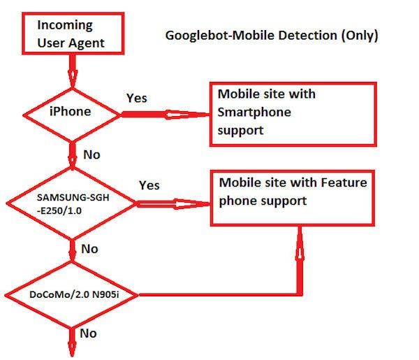 googlebot Mobile