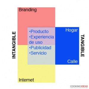 Nuevo orden del Marketing