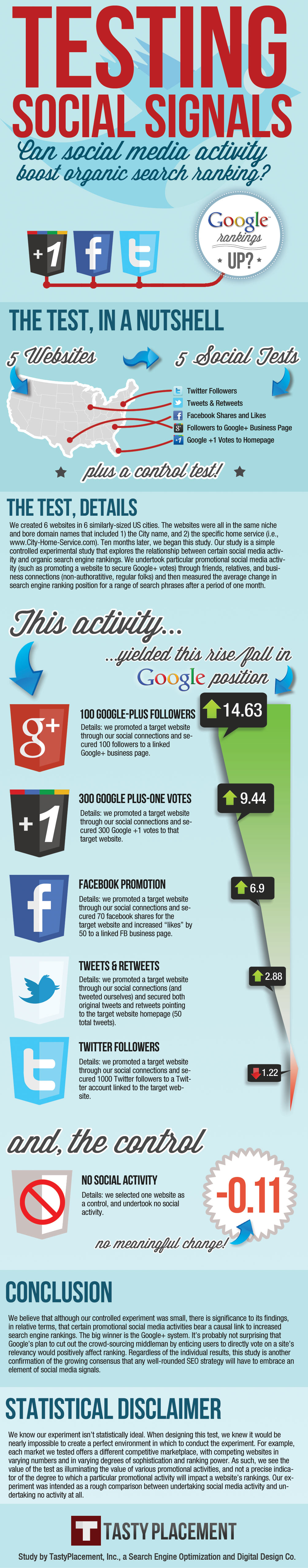how does social media affect search ranking pamorama Imprescindibles AB 32