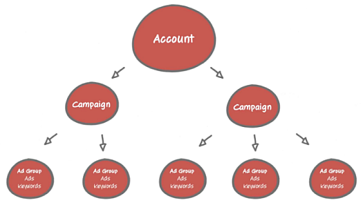 adwords account structure Imprescindibles AB 35