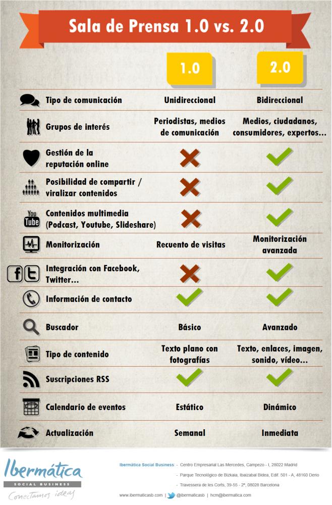 Sala Prensa 1.0 vs. 2.0