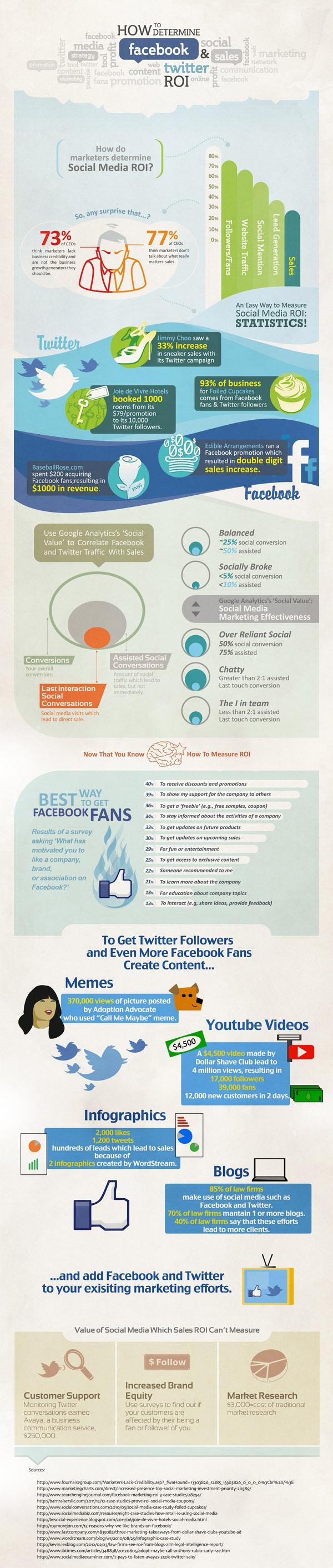 RoI en Facebook y Twitter