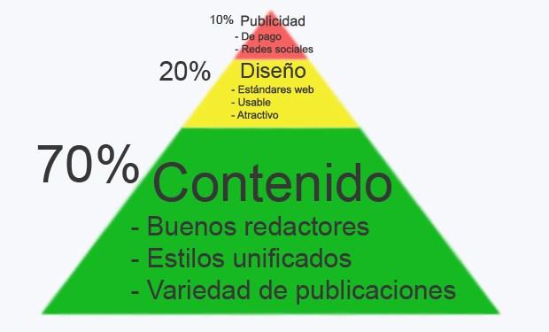 Pirámide del contenido web