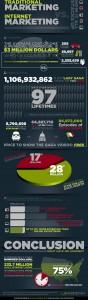 Infografia comparando costes y beneficios del Marketing On y Offline