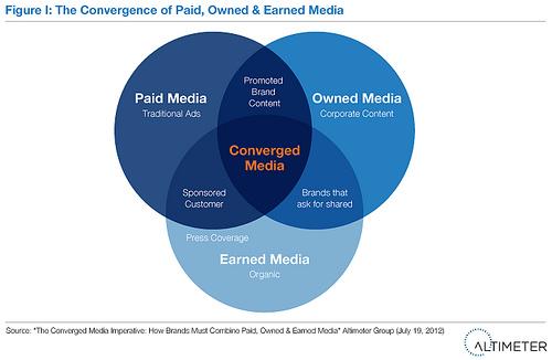 Convergencia de los Medios Online