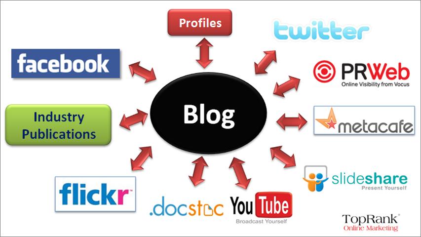 Blog y Social Media