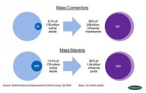 mass connectors
