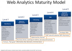modelo analitica web