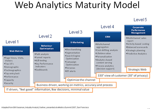 web analytics model Imprescindibles AB 53