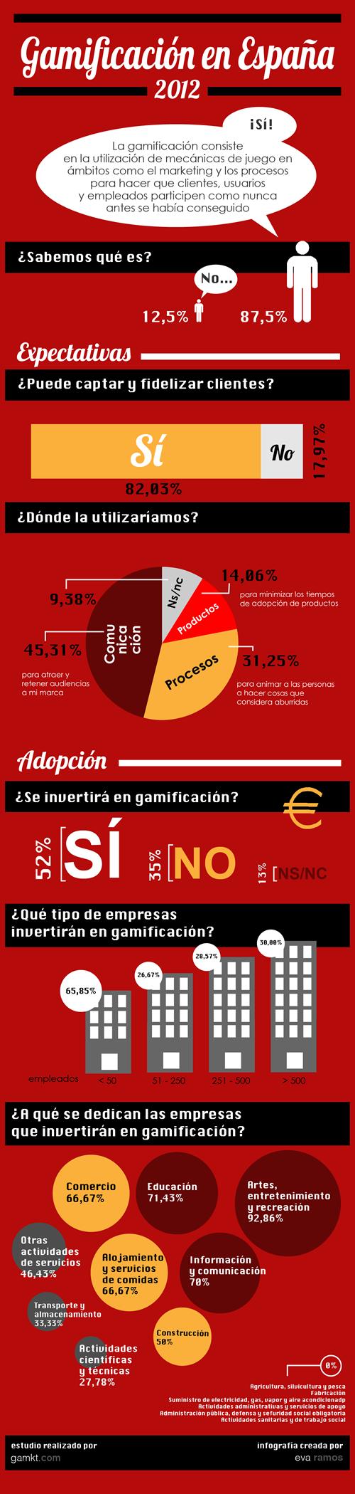 Gamificacion en España