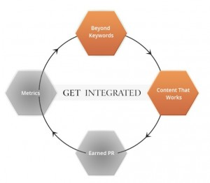 SEo Integrated