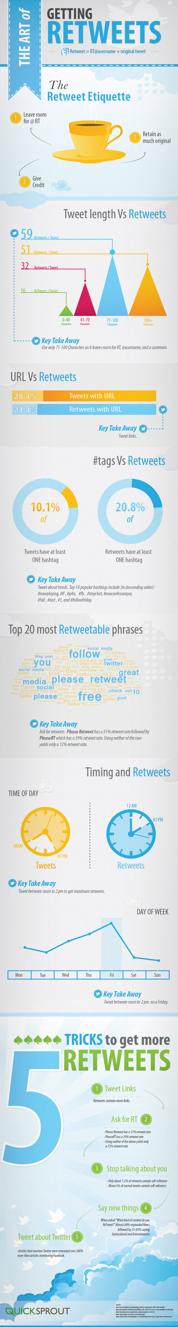 art of getting retweets1 Imprescindibles AB 60