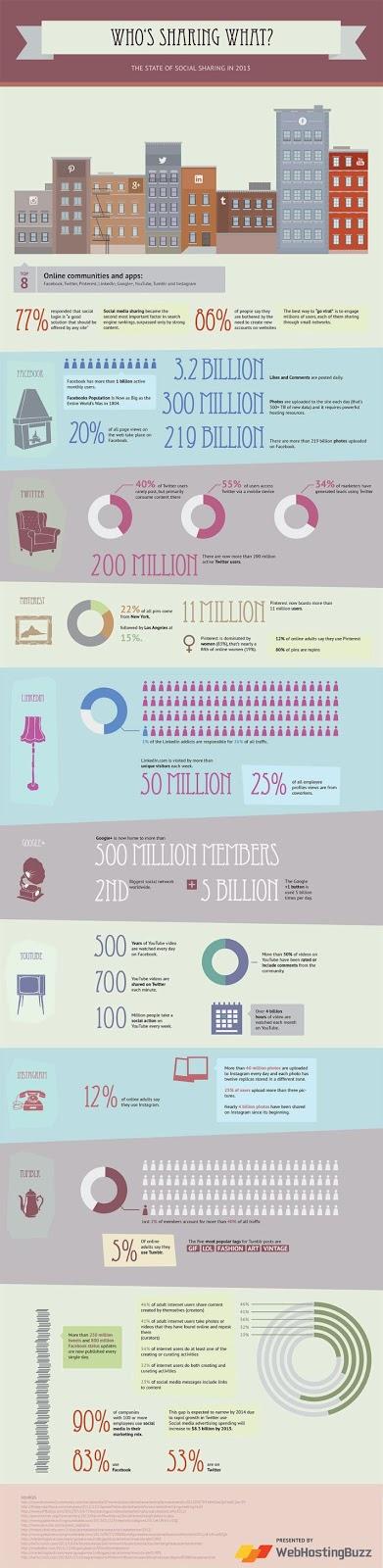 social media sharing 2013