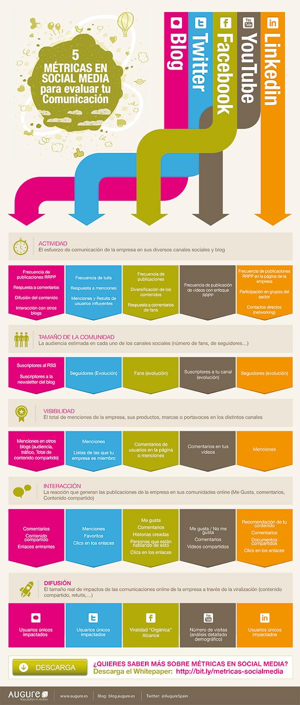 metricas-social-media-comunicacion-infografia