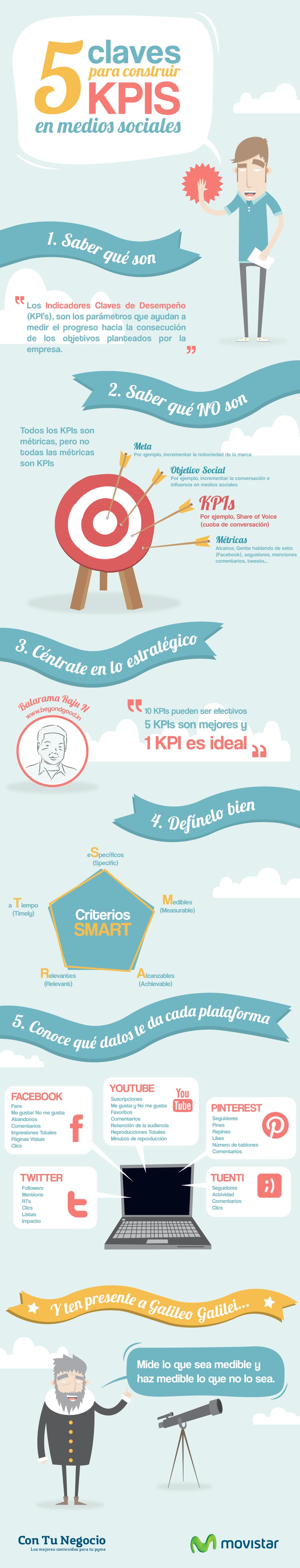 Infografia-KPIs-medios-sociales