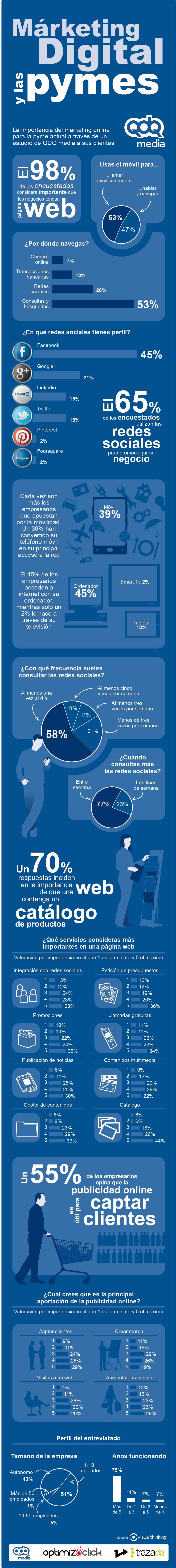 Infografiaclientes