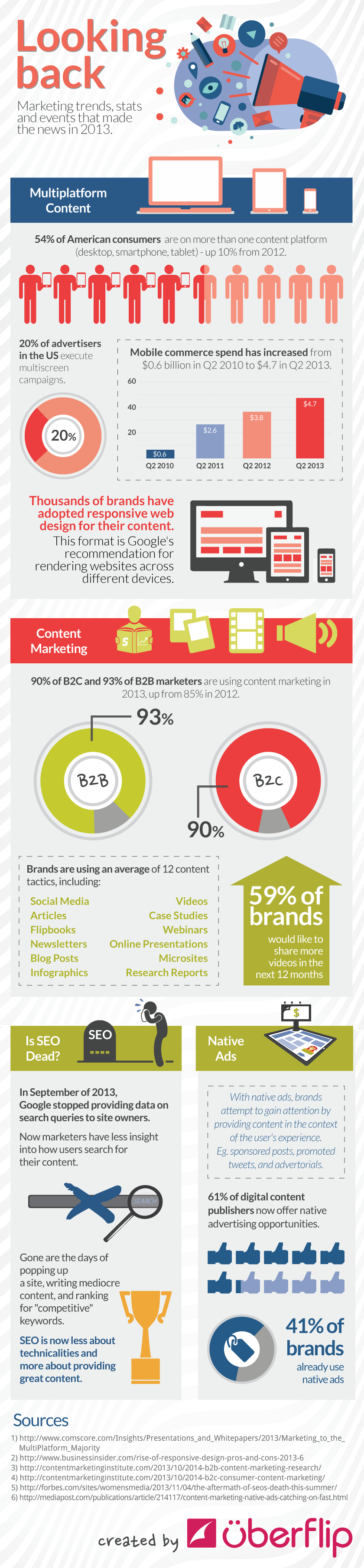 marketing_2013_infographic_uberflip