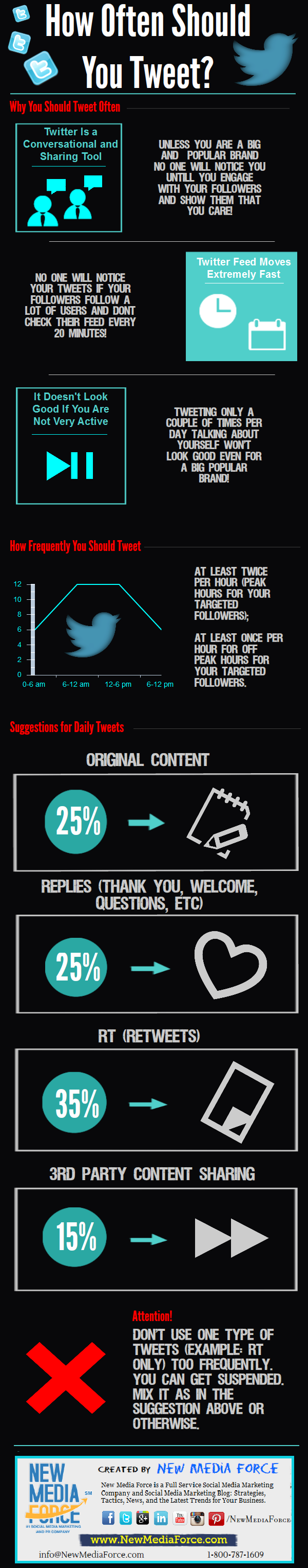 infografia_cuan_a_menudoi_tuitear